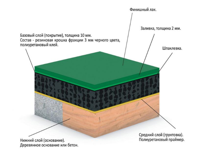 технология укладки покрытия